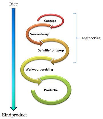Product-ontwikkeling-werkwijze